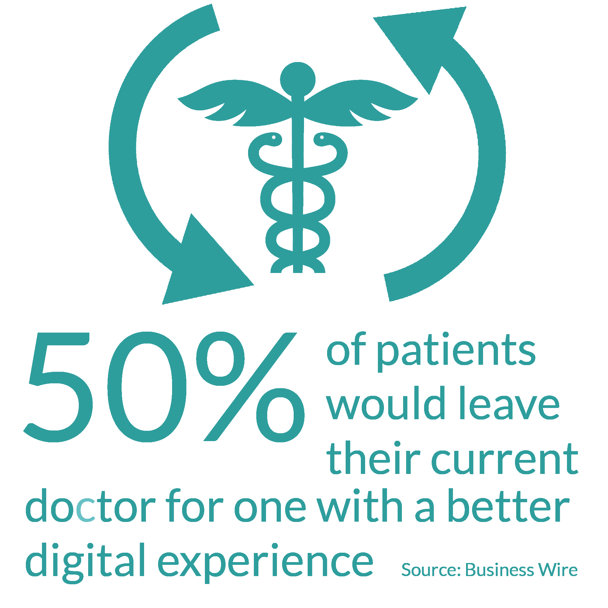 50% of patients would leave their current doctor for one with a better digital experience