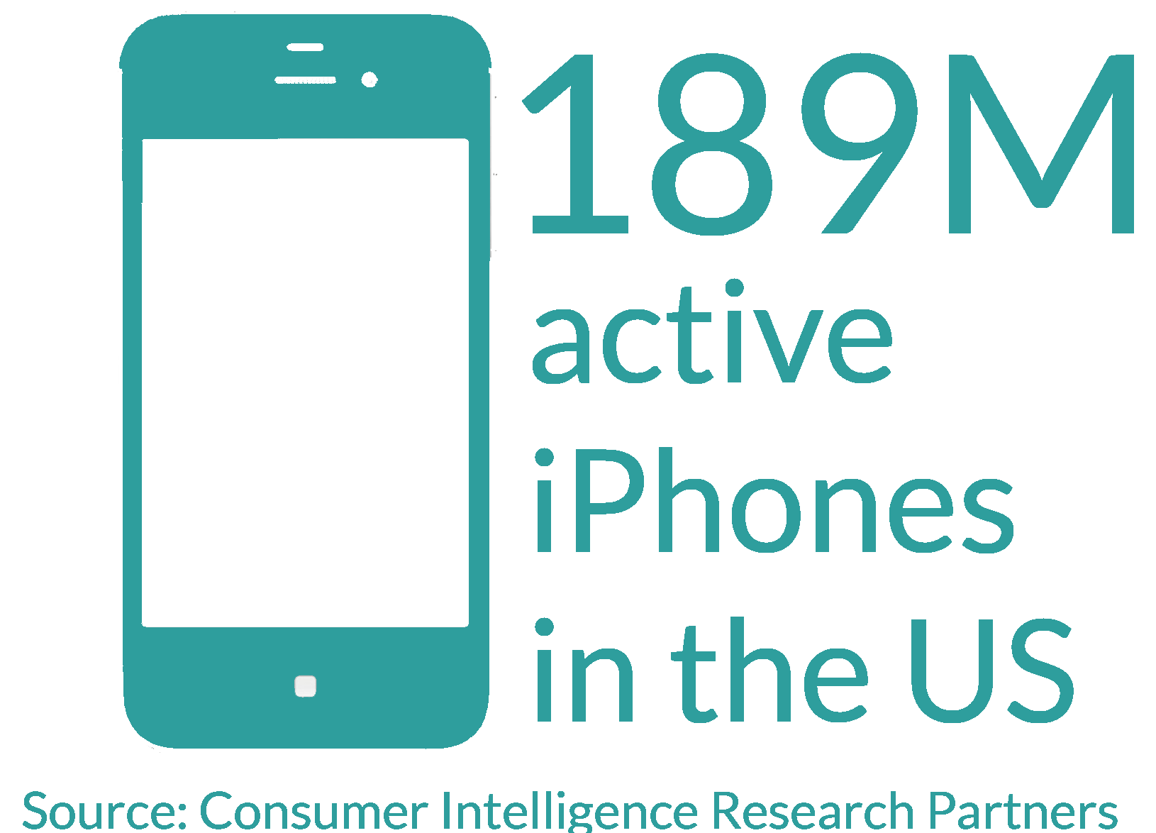 189M active iPhones in the US