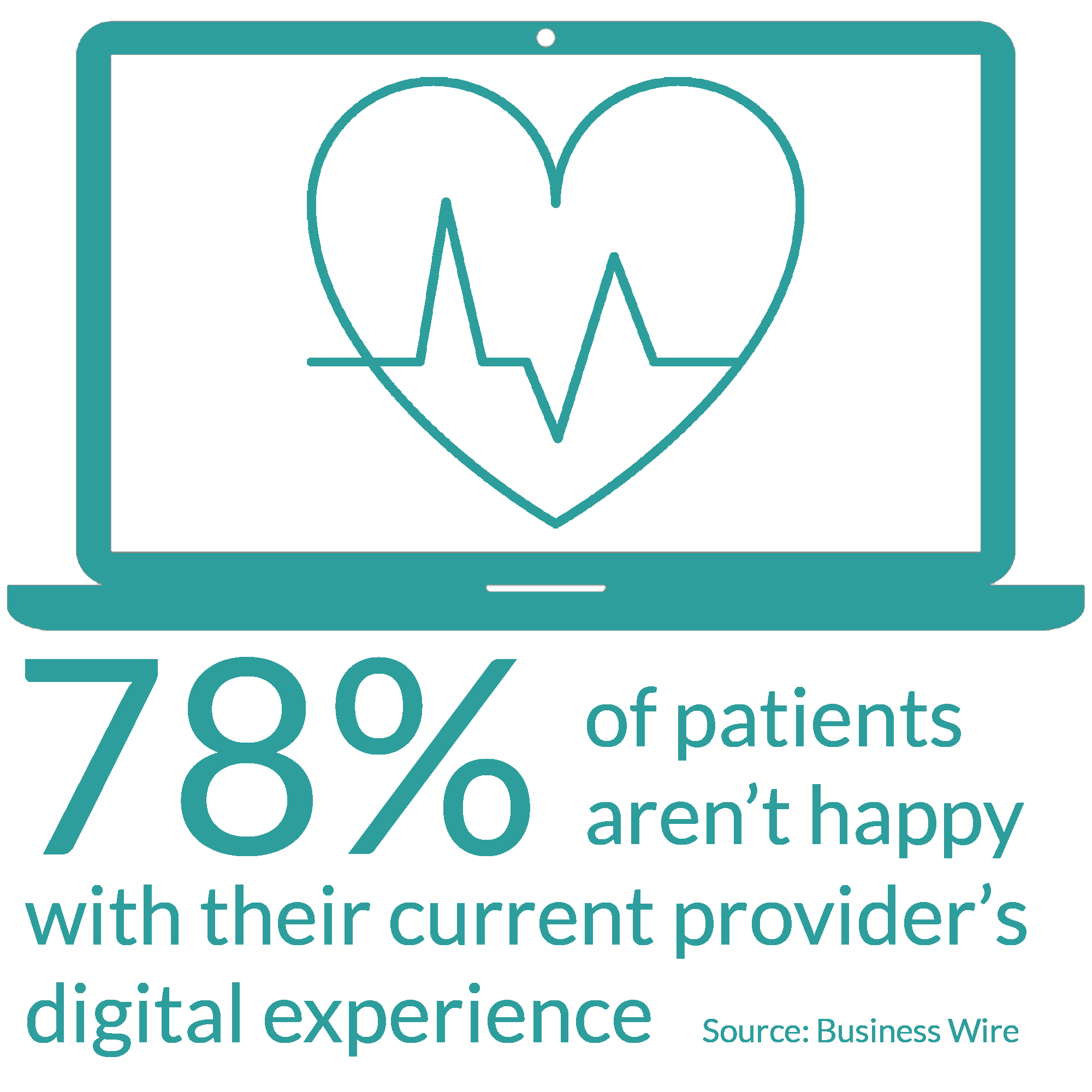 78% of patients aren't happy with their current provider's digital experience