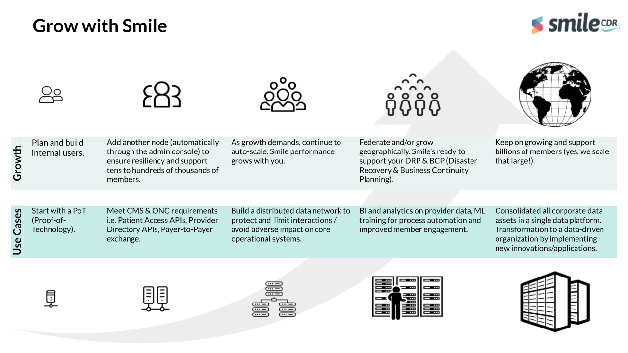Growth Path and Use Cases for Smile CDR