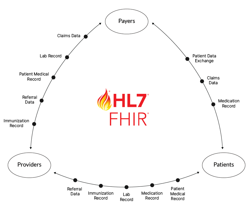 HL7 FHIR Payers Patients Providers Triangle